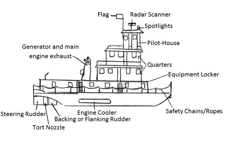 boat tow diagrams